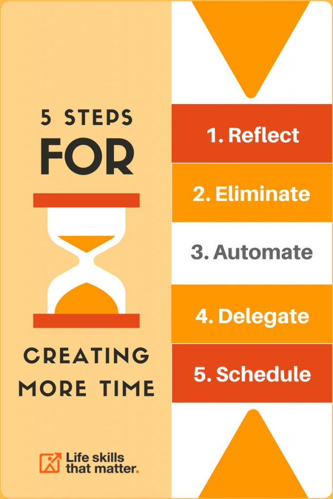 Create More Time In 5 Steps
