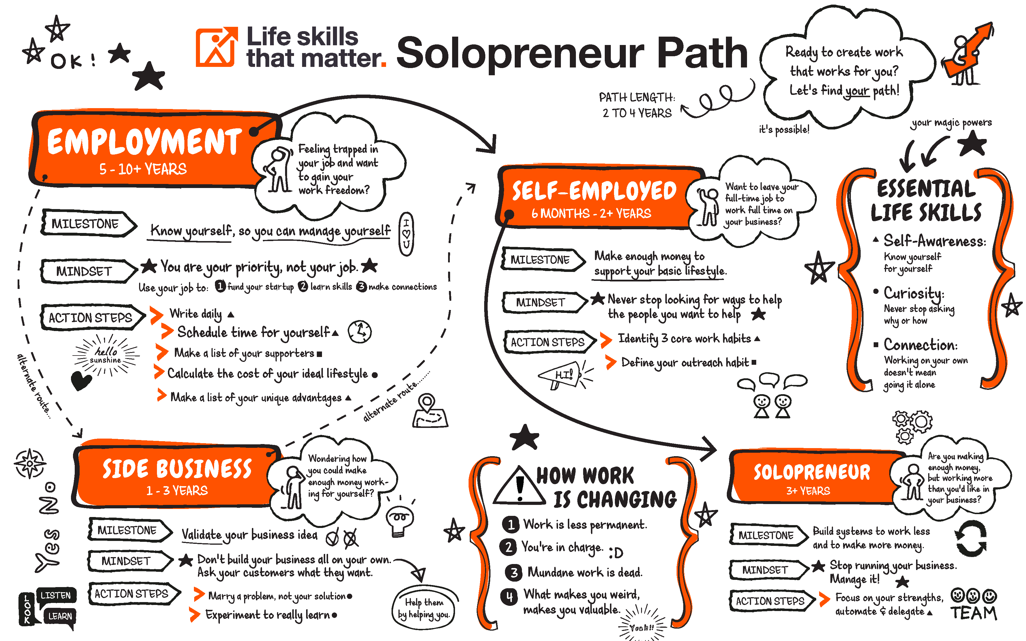 Path From Employed to Self-Employed to Solopreneur